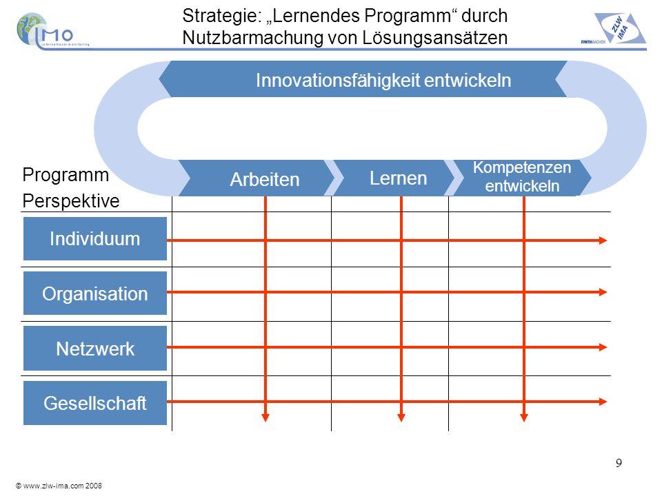 © www.zlw-ima.com 2008 9 Strategie: Lernendes Programm durch Nutzbarmachung von Lösungsansätzen Lernen Programm Perspektive Innovationsfähigkeit entwi
