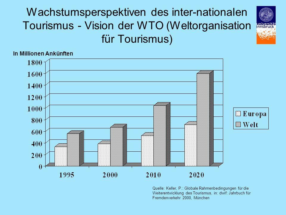 Wachstumsperspektiven des inter-nationalen Tourismus - Vision der WTO (Weltorganisation für Tourismus) In Millionen Ankünften Quelle: Keller, P.: Globale Rahmenbedingungen für die Weiterentwicklung des Tourismus, in: dwif: Jahrbuch für Fremdenverkehr 2000, München