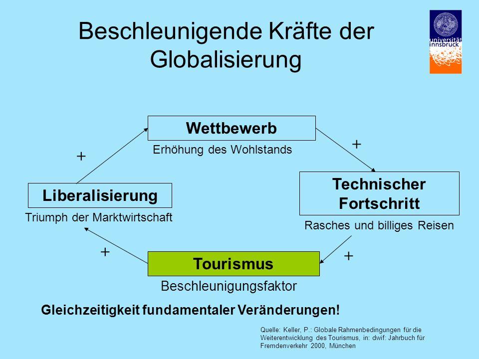 Beschleunigende Kräfte der Globalisierung Wettbewerb Technischer Fortschritt Tourismus Liberalisierung Beschleunigungsfaktor Rasches und billiges Reisen + + + + Triumph der Marktwirtschaft Erhöhung des Wohlstands Gleichzeitigkeit fundamentaler Veränderungen.