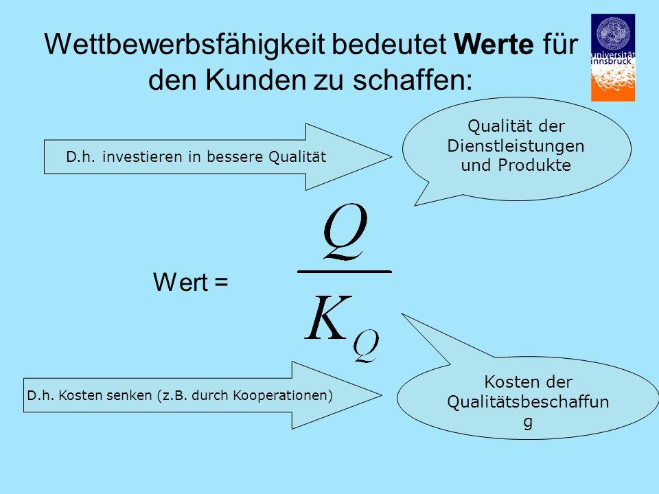 Wettbewerbsfähigkeit bedeutet Werte für den Kunden zu schaffen: Wert = Qualität der Dienstleistungen und Produkte Kosten der Qualitätsbeschaffun g D.h.
