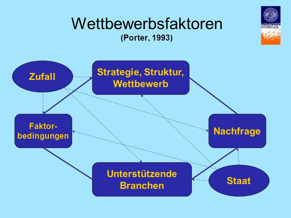 Wettbewerbsfaktoren (Porter, 1993) Strategie, Struktur, Wettbewerb Faktor- bedingungen Nachfrage Unterstützende Branchen Staat Zufall