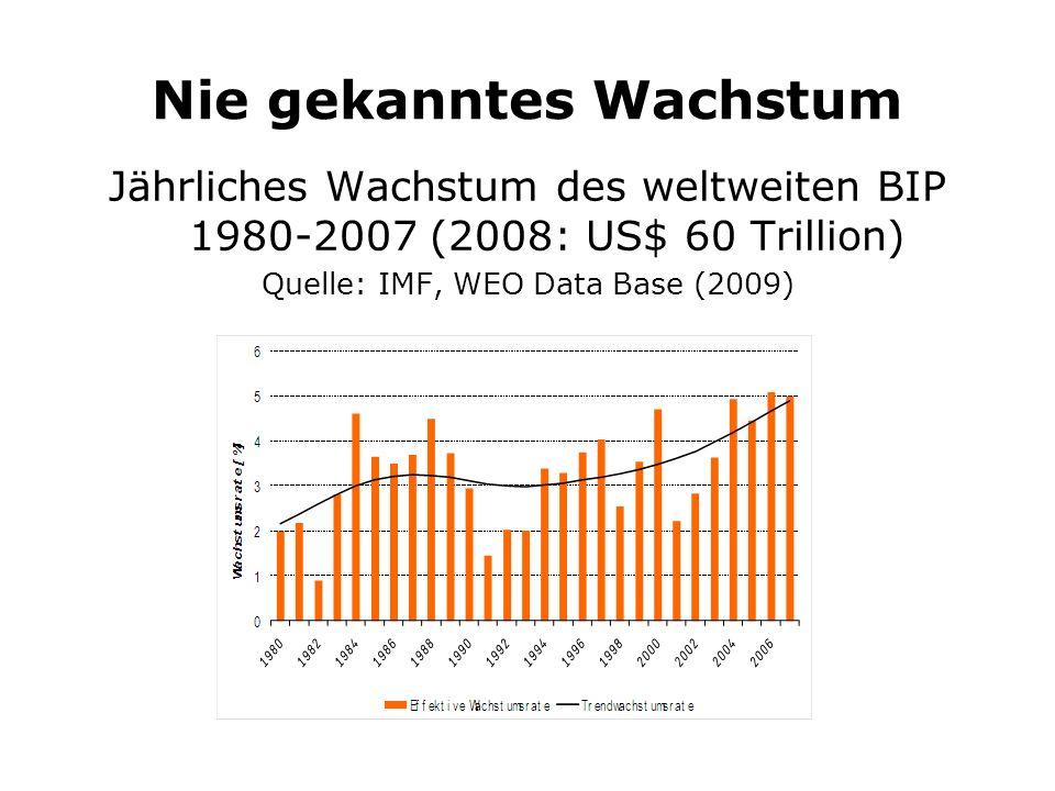 Nie gekanntes Wachstum Jährliches Wachstum des weltweiten BIP 1980-2007 (2008: US$ 60 Trillion) Quelle: IMF, WEO Data Base (2009)