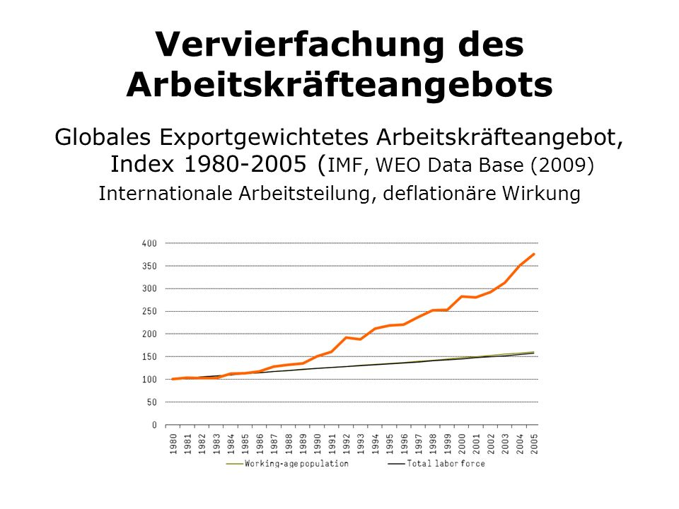 Vervierfachung des Arbeitskräfteangebots Globales Exportgewichtetes Arbeitskräfteangebot, Index 1980-2005 ( IMF, WEO Data Base (2009) Internationale Arbeitsteilung, deflationäre Wirkung