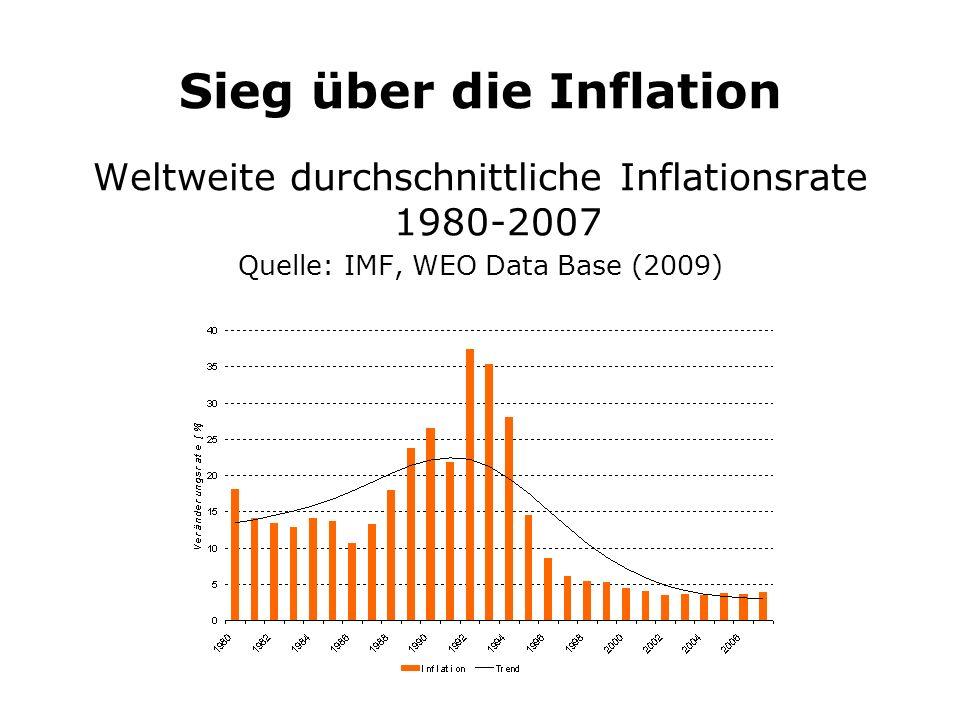 Sieg über die Inflation Weltweite durchschnittliche Inflationsrate 1980-2007 Quelle: IMF, WEO Data Base (2009)
