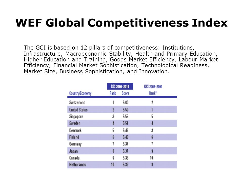 WEF Global Competitiveness Index The GCI is based on 12 pillars of competitiveness: Institutions, Infrastructure, Macroeconomic Stability, Health and Primary Education, Higher Education and Training, Goods Market Efficiency, Labour Market Efficiency, Financial Market Sophistication, Technological Readiness, Market Size, Business Sophistication, and Innovation.