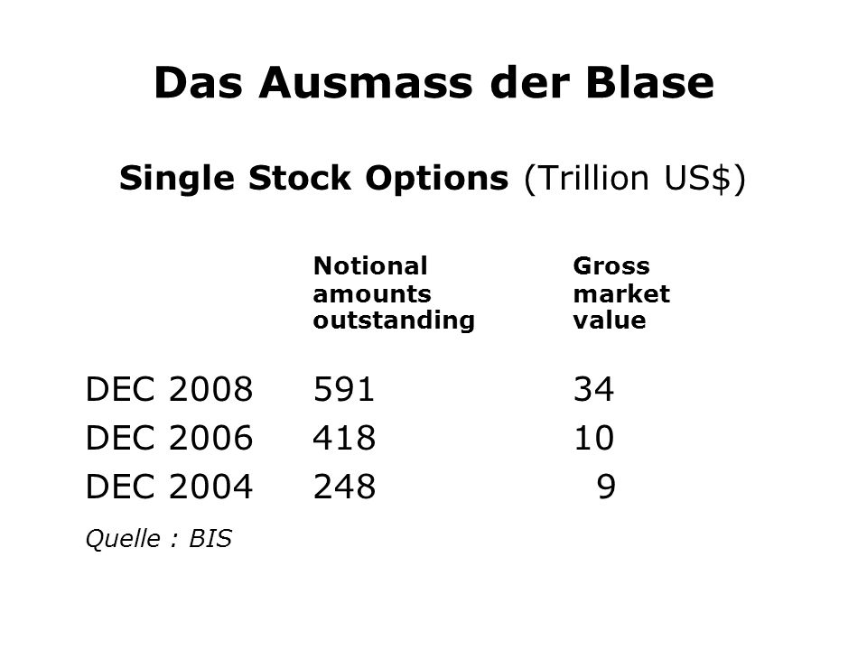Das Ausmass der Blase Single Stock Options (Trillion US$) NotionalGross amountsmarket outstandingvalue DEC 200859134 DEC 200641810 DEC 2004248 9 Quelle : BIS