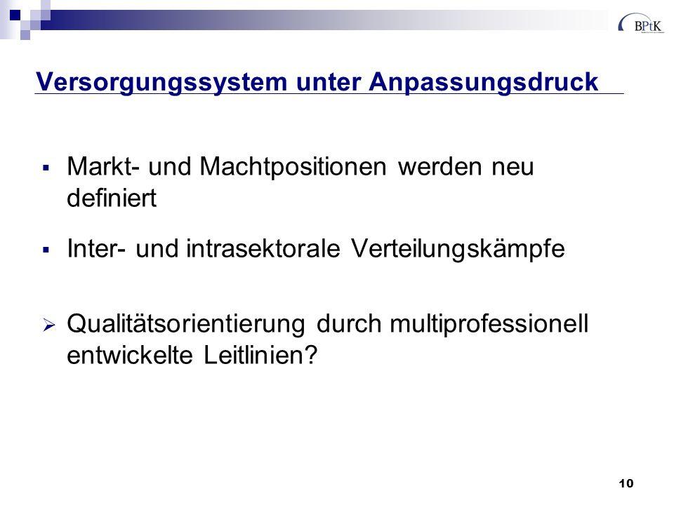 10 Versorgungssystem unter Anpassungsdruck Markt- und Machtpositionen werden neu definiert Inter- und intrasektorale Verteilungskämpfe Qualitätsorientierung durch multiprofessionell entwickelte Leitlinien?