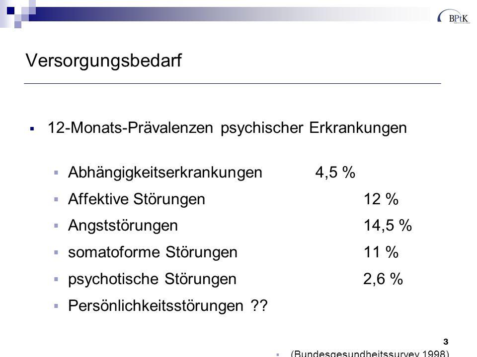 3 Versorgungsbedarf 12-Monats-Prävalenzen psychischer Erkrankungen Abhängigkeitserkrankungen4,5 % Affektive Störungen12 % Angststörungen14,5 % somatoforme Störungen11 % psychotische Störungen2,6 % Persönlichkeitsstörungen ?.