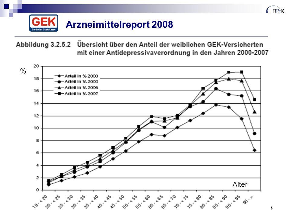 5 Arzneimittelreport 2008 Alter %