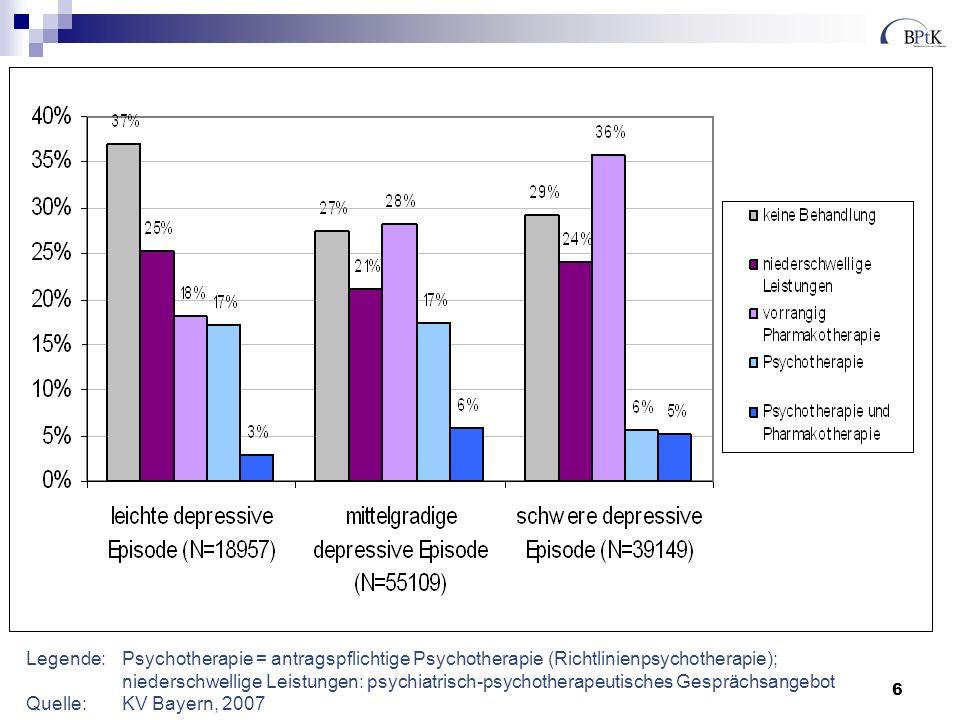 6 Legende:Psychotherapie = antragspflichtige Psychotherapie (Richtlinienpsychotherapie); niederschwellige Leistungen: psychiatrisch-psychotherapeutisches Gesprächsangebot Quelle:KV Bayern, 2007