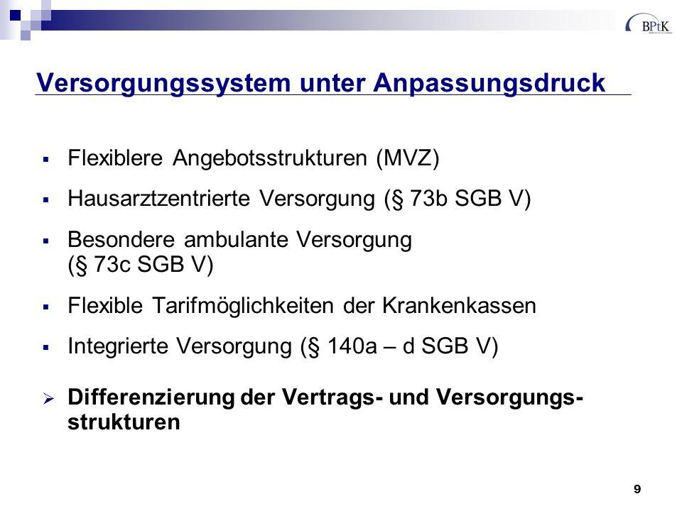 9 Versorgungssystem unter Anpassungsdruck Flexiblere Angebotsstrukturen (MVZ) Hausarztzentrierte Versorgung (§ 73b SGB V) Besondere ambulante Versorgu
