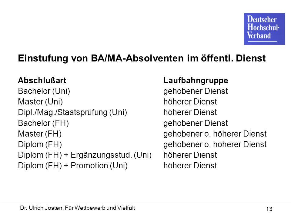 Dr. Ulrich Josten, Für Wettbewerb und Vielfalt 13 Einstufung von BA/MA-Absolventen im öffentl. Dienst Abschlußart Laufbahngruppe Bachelor (Uni)gehoben