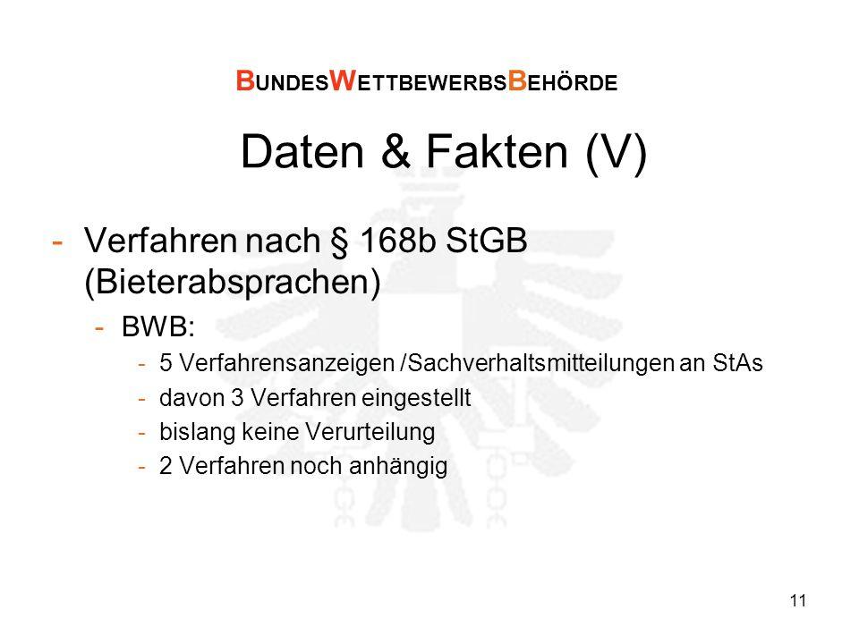 11 Daten & Fakten (V) -Verfahren nach § 168b StGB (Bieterabsprachen) -BWB: -5 Verfahrensanzeigen /Sachverhaltsmitteilungen an StAs -davon 3 Verfahren eingestellt -bislang keine Verurteilung -2 Verfahren noch anhängig B UNDES W ETTBEWERBS B EHÖRDE