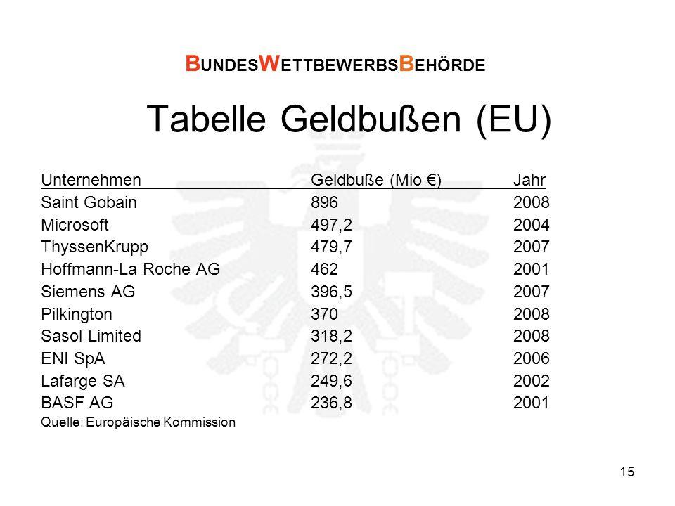 15 Tabelle Geldbußen (EU) UnternehmenGeldbuße (Mio )Jahr Saint Gobain896 2008 Microsoft497,22004 ThyssenKrupp479,72007 Hoffmann-La Roche AG4622001 Siemens AG 396,52007 Pilkington3702008 Sasol Limited318,22008 ENI SpA272,22006 Lafarge SA249,62002 BASF AG236,82001 Quelle: Europäische Kommission B UNDES W ETTBEWERBS B EHÖRDE