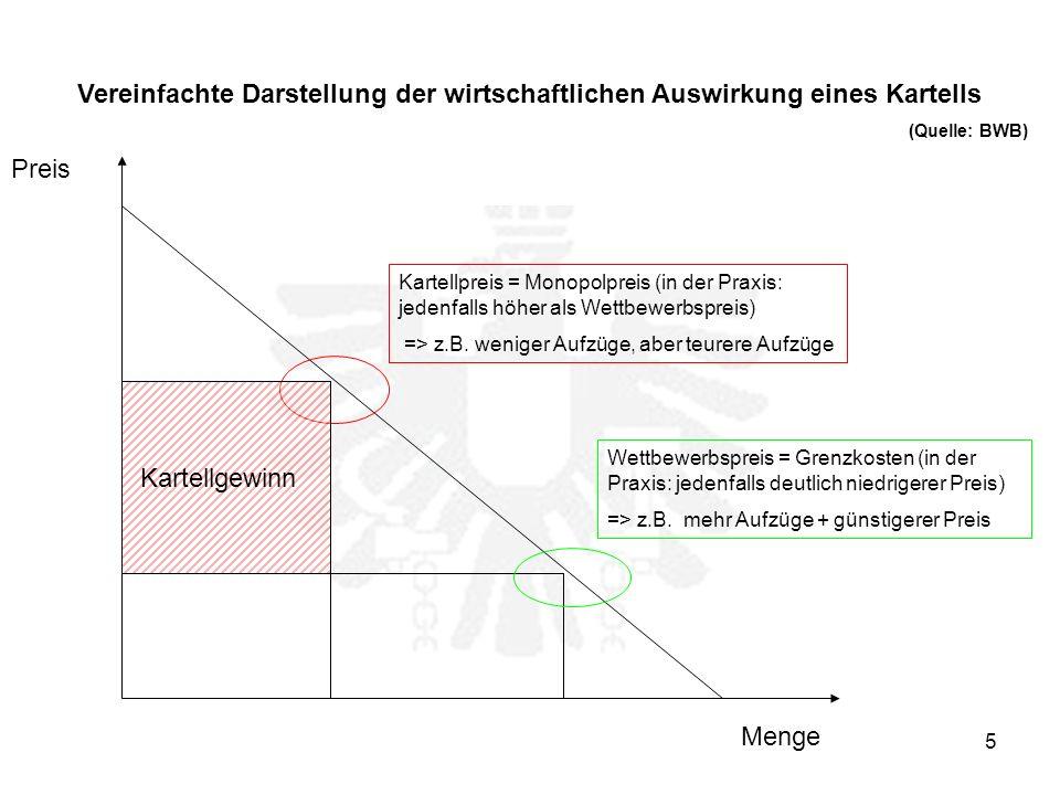 5 Menge Preis Kartellpreis = Monopolpreis (in der Praxis: jedenfalls höher als Wettbewerbspreis) => z.B.