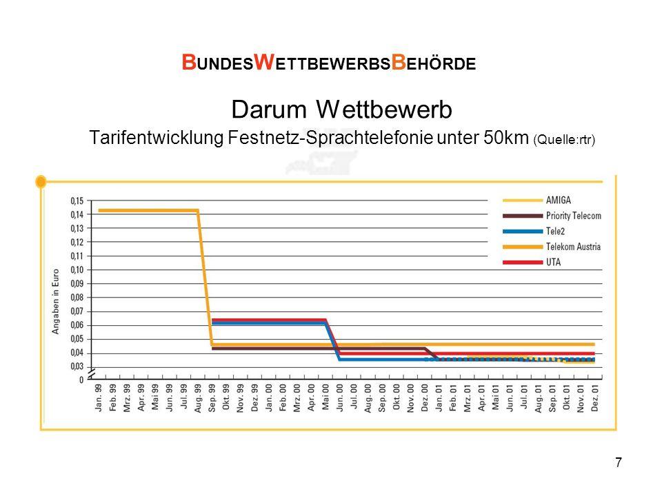 7 Darum Wettbewerb Tarifentwicklung Festnetz-Sprachtelefonie unter 50km (Quelle:rtr) B UNDES W ETTBEWERBS B EHÖRDE