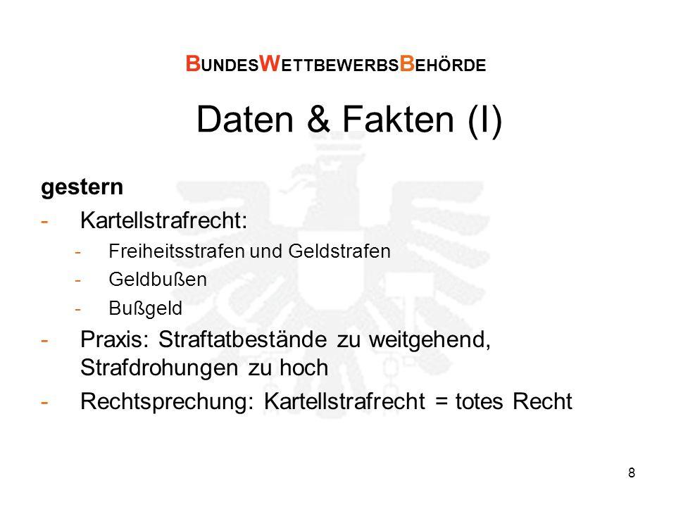 9 Daten & Fakten (II) heute -Geldbußensystem für Unternehmen -Geldbuße -Zwangsgeld -Praxis und Rechtsprechung zu Kartellen: -Aufzugs- und Fahrtreppenkartell: EUR 75,4 Mio -Europay (Paylife): EUR 7 Mio -Industriechemikalien (Großhandel; Kartell): EUR 1,9 Mio -etc.