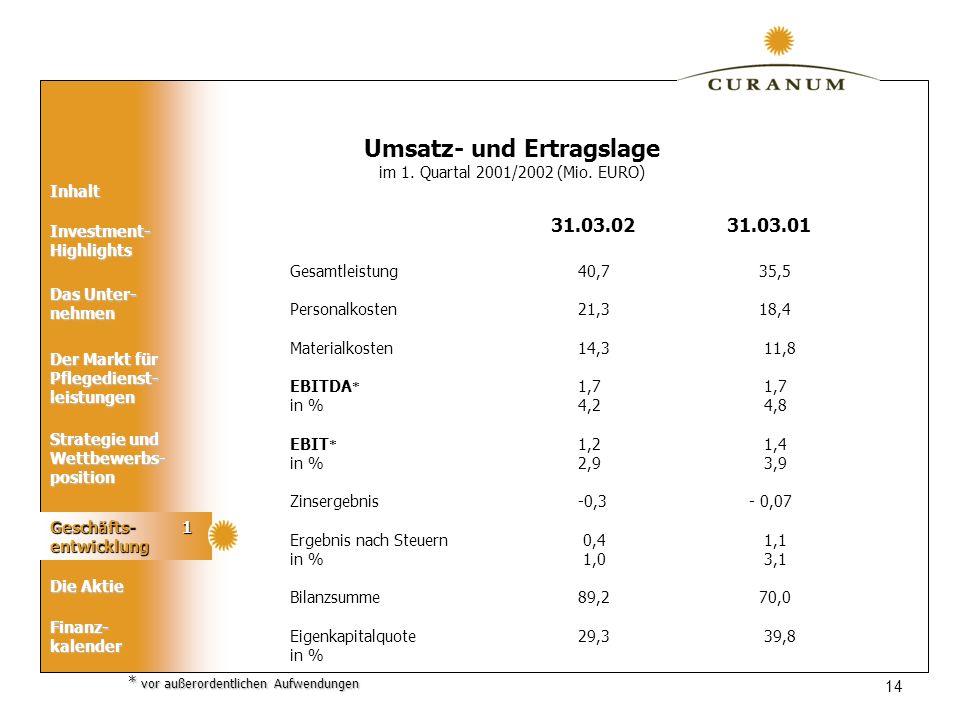 Inhalt Das Unter- nehmen Der Markt für Pflegedienst- leistungen Geschäfts- entwicklung Die Aktie Strategie und Wettbewerbs- position Finanz-kalender Investment- Highlights 14 Gesamtleistung Personalkosten Materialkosten EBITDA * in % EBIT * in % Zinsergebnis Ergebnis nach Steuern in % Bilanzsumme Eigenkapitalquote in % 40,7 35,5 21,3 18,4 14,3 11,8 1,7 4,2 4,8 1,2 1,4 2,9 3,9 -0,3 - 0,07 0,4 1,1 1,0 3,1 89,2 70,0 29,3 39,8 31.03.02 31.03.01 Umsatz- und Ertragslage im 1.