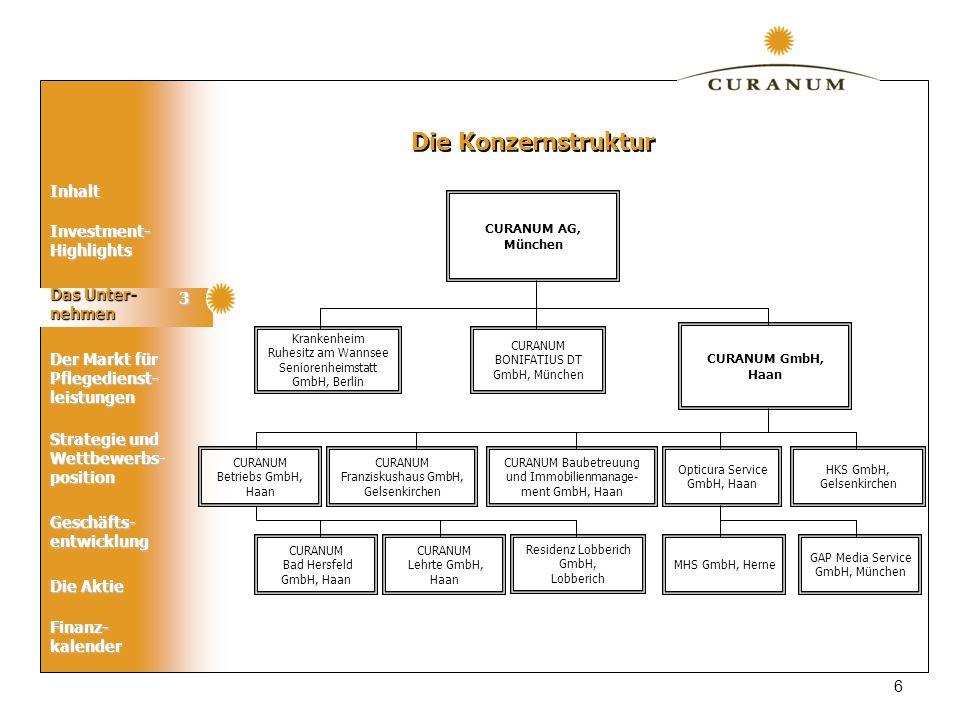 Inhalt nehmen Der Markt für Pflegedienst- leistungen Geschäfts- entwicklung Die Aktie Strategie und Wettbewerbs- position Finanz-kalender Investment- Highlights CURANUM AG, München CURANUM BONIFATIUS DT GmbH, München CURANUM GmbH, Haan CURANUM Betriebs GmbH, Haan CURANUM Baubetreuung und Immobilienmanage- ment GmbH, Haan CURANUM Franziskushaus GmbH, Gelsenkirchen HKS GmbH, Gelsenkirchen Opticura Service GmbH, Haan GAP Media Service GmbH, München MHS GmbH, Herne Die Konzernstruktur Krankenheim Ruhesitz am Wannsee Seniorenheimstatt GmbH, Berlin Residenz Lobberich GmbH, Lobberich CURANUM Lehrte GmbH, Haan CURANUM Bad Hersfeld GmbH, Haan Das Unter- nehmen 3 6