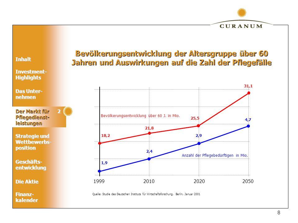 Inhalt Das Unter- nehmen Der Markt für Pflegedienst- leistungen Geschäfts- entwicklung Die Aktie Strategie und Wettbewerbs- position Finanz-kalender Investment- Highlights 19 20 15 10 5 0 e =geplant 17,5 2002e2003e 2001 15,0 2004e 13,7 16,2 8,3 9,3 EBITDA EBIT EAT Planung EBITDA/EBIT/Ergebnis nach Steuern (EAT) 2001 – 2004 (Mio.