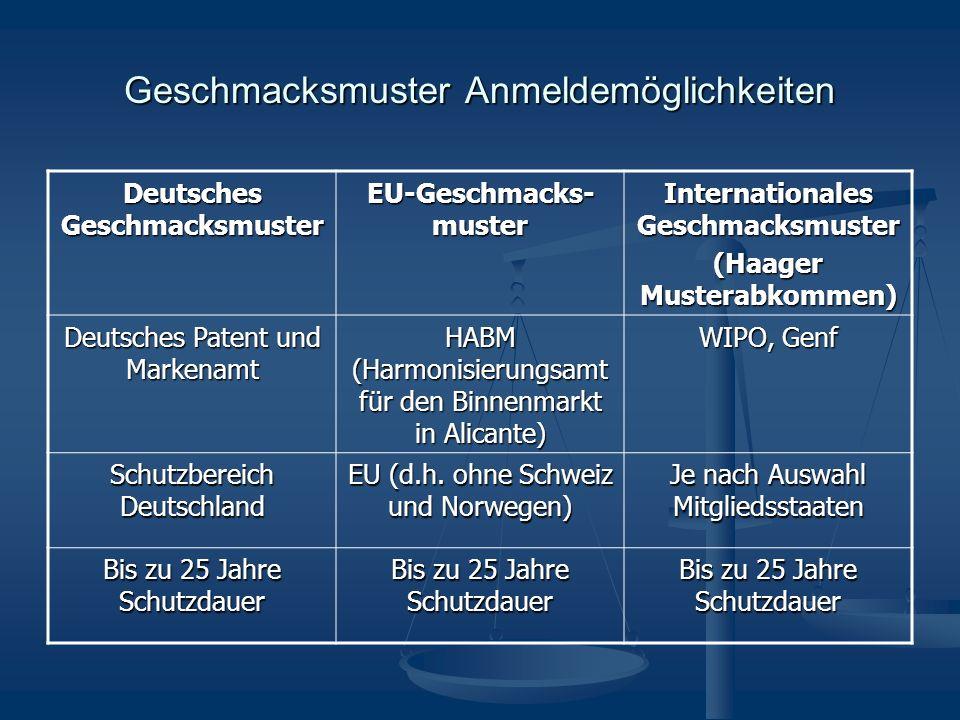 Geschmacksmuster Anmeldemöglichkeiten Deutsches Geschmacksmuster EU-Geschmacks- muster Internationales Geschmacksmuster (Haager Musterabkommen) Deutsches Patent und Markenamt HABM (Harmonisierungsamt für den Binnenmarkt in Alicante) WIPO, Genf Schutzbereich Deutschland EU (d.h.