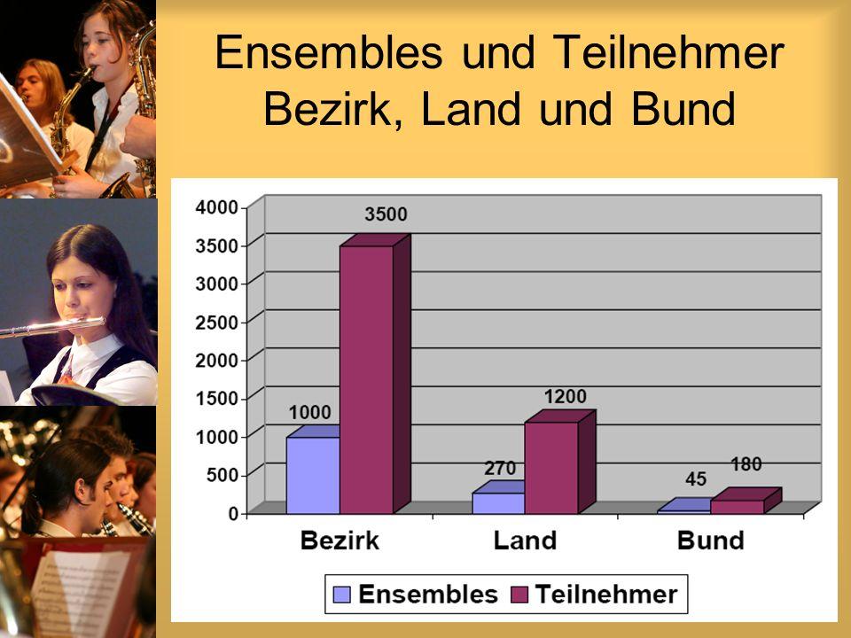 Ensembles und Teilnehmer Bezirk, Land und Bund