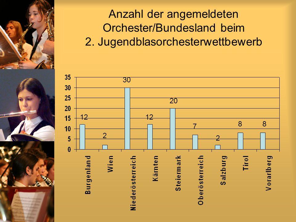 Anzahl der angemeldeten Orchester/Bundesland beim 2.