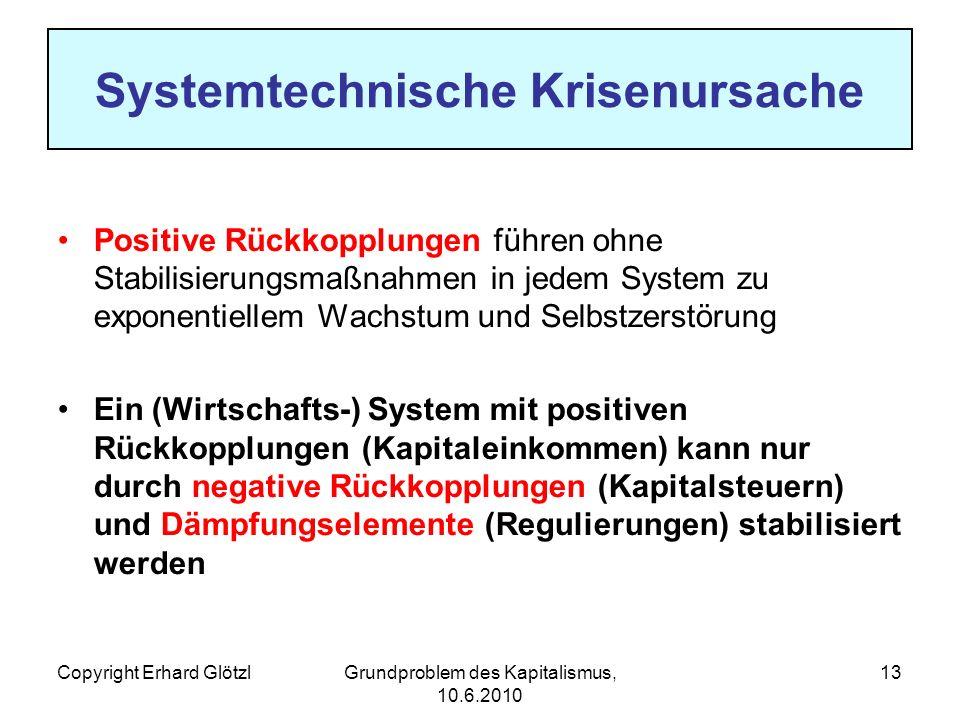 Copyright Erhard GlötzlGrundproblem des Kapitalismus, 10.6.2010 13 Systemtechnische Krisenursache Positive Rückkopplungen führen ohne Stabilisierungsmaßnahmen in jedem System zu exponentiellem Wachstum und Selbstzerstörung Ein (Wirtschafts-) System mit positiven Rückkopplungen (Kapitaleinkommen) kann nur durch negative Rückkopplungen (Kapitalsteuern) und Dämpfungselemente (Regulierungen) stabilisiert werden