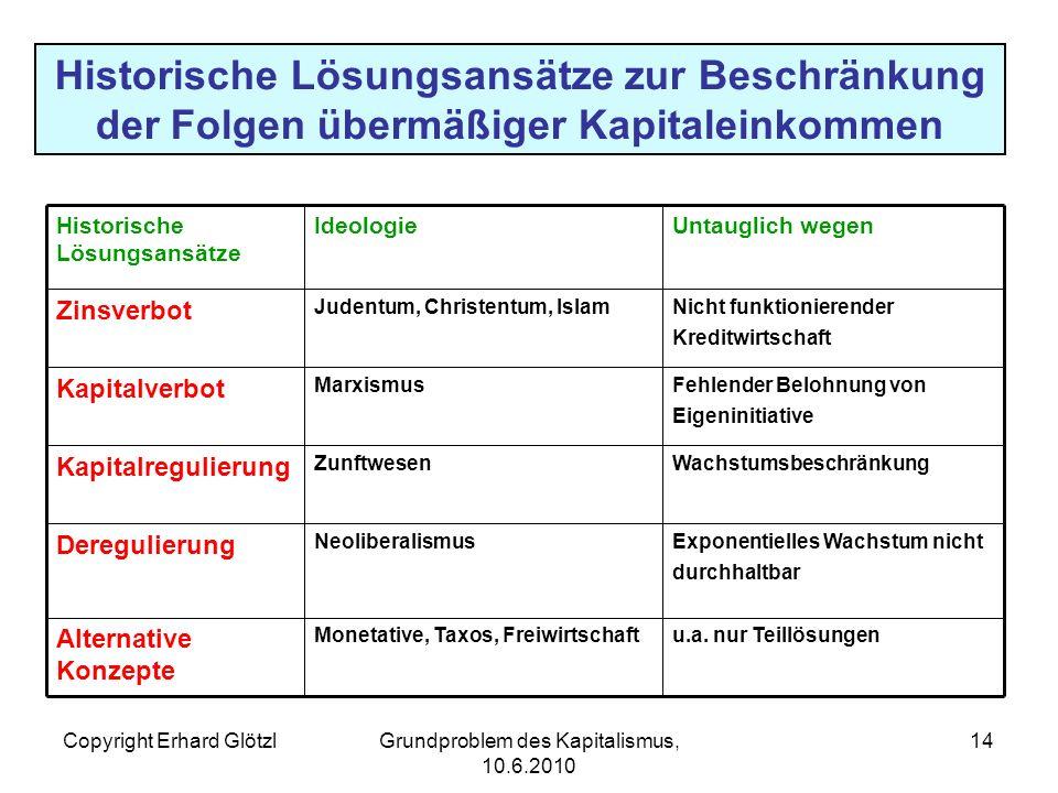 Copyright Erhard GlötzlGrundproblem des Kapitalismus, 10.6.2010 14 Historische Lösungsansätze zur Beschränkung der Folgen übermäßiger Kapitaleinkommen u.a.