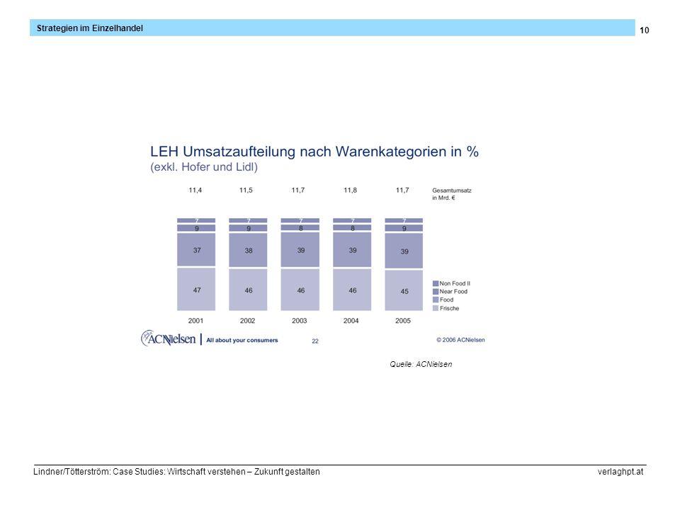 10 Strategien im Einzelhandel Lindner/Tötterström: Case Studies: Wirtschaft verstehen – Zukunft gestalten verlaghpt.at Quelle: ACNielsen