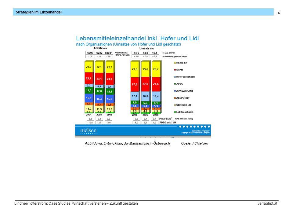 4 Strategien im Einzelhandel Lindner/Tötterström: Case Studies: Wirtschaft verstehen – Zukunft gestalten verlaghpt.at Abbildung: Entwicklung der Markt