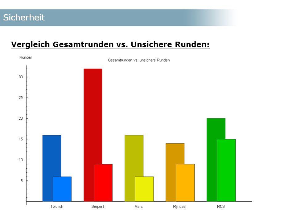 Sicherheit Vergleich Gesamtrunden vs. Unsichere Runden: