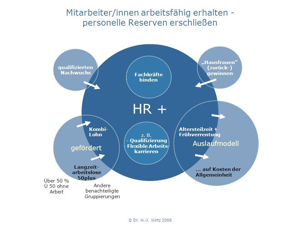 Mitarbeiter/innen arbeitsfähig erhalten - personelle Reserven erschließen HR + Auslaufmodell Altersteilzeit + Frühverrentung gefördert … auf Kosten der Allgemeinheit Langzeit- arbeitslose 50plus Kombi- Lohn z.
