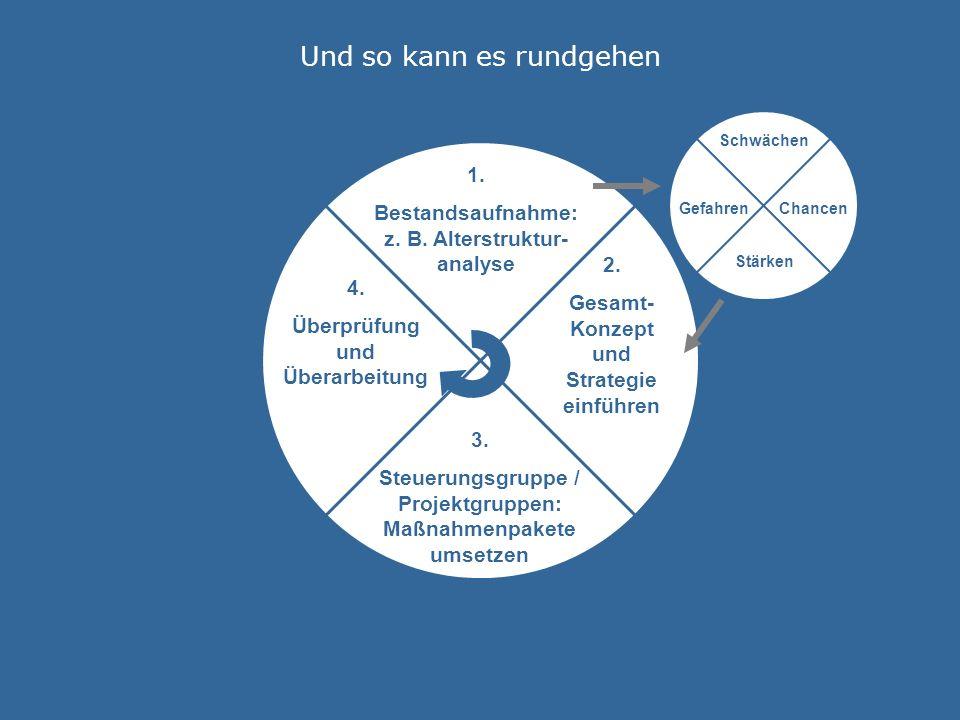© Dr.H.-J. Wirtz 2006 Und so kann es rundgehen 1.