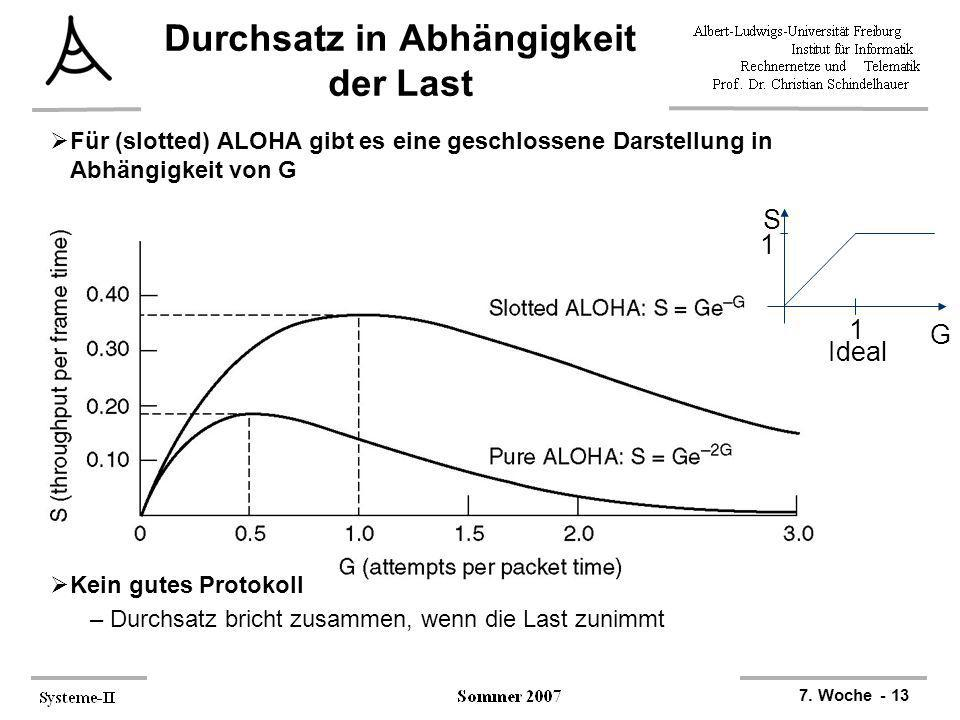 7. Woche - 13 1 G S 1 Ideal Durchsatz in Abhängigkeit der Last Für (slotted) ALOHA gibt es eine geschlossene Darstellung in Abhängigkeit von G Kein gu