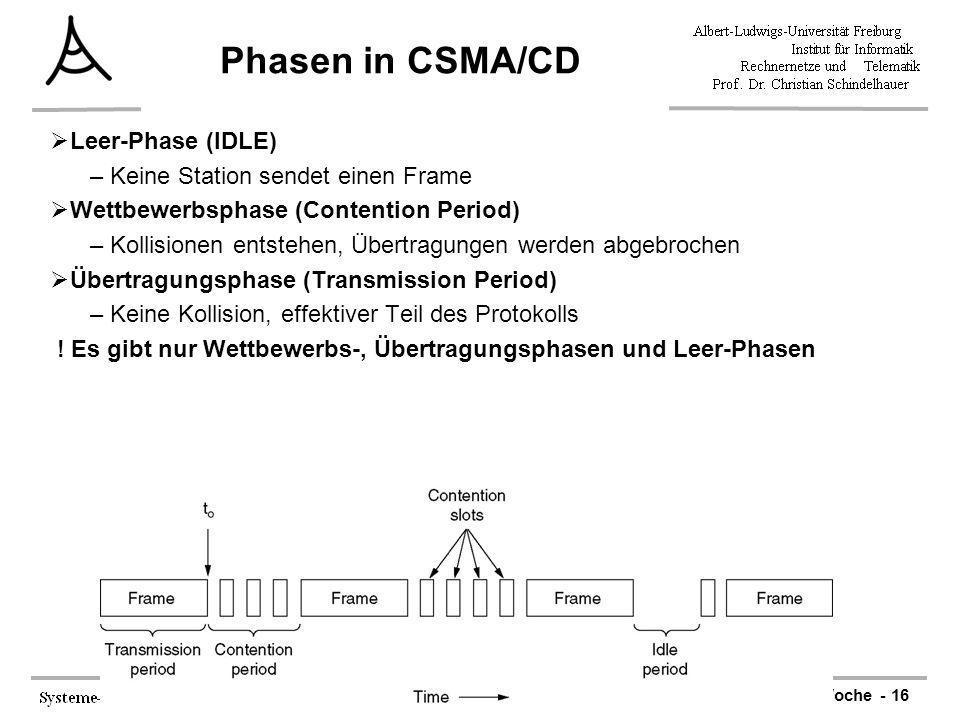 7. Woche - 16 Phasen in CSMA/CD Leer-Phase (IDLE) –Keine Station sendet einen Frame Wettbewerbsphase (Contention Period) –Kollisionen entstehen, Übert