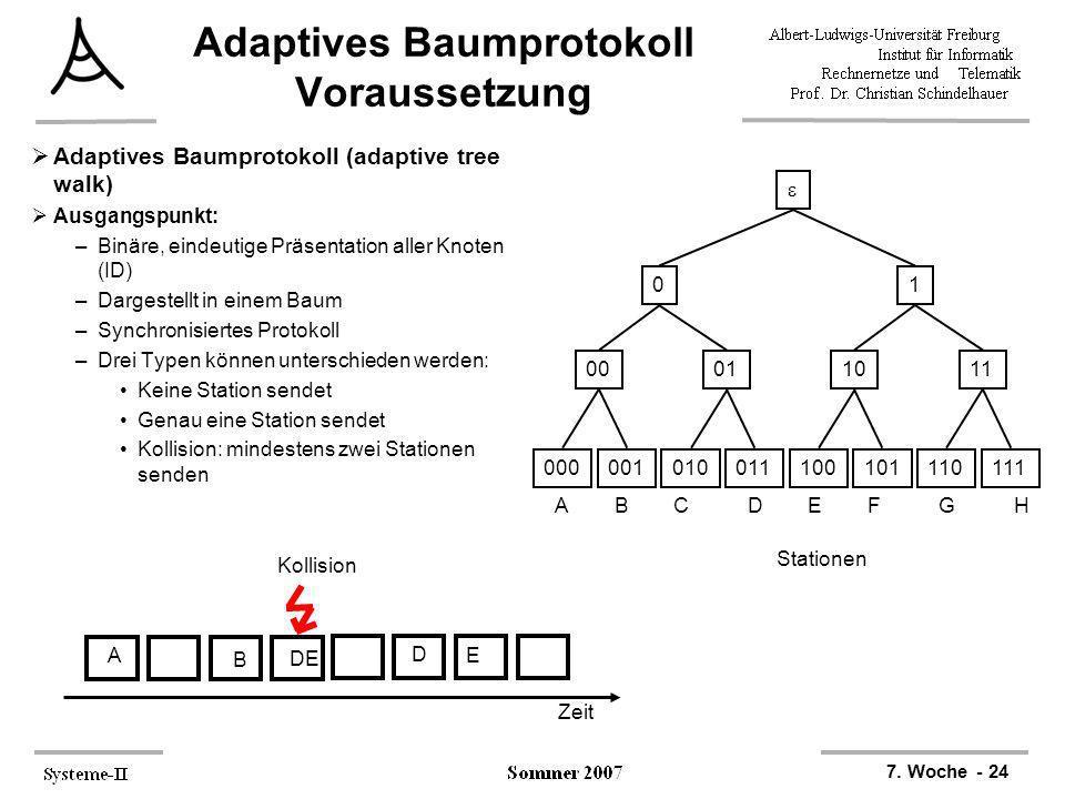 7. Woche - 24 Adaptives Baumprotokoll Voraussetzung Adaptives Baumprotokoll (adaptive tree walk) Ausgangspunkt: –Binäre, eindeutige Präsentation aller