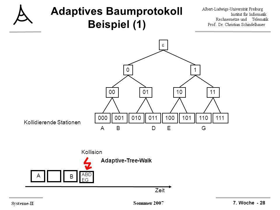 7. Woche - 28 Adaptives Baumprotokoll Beispiel (1) 000001010011100101110111 00011011 01 ABDEG Kollidierende Stationen Zeit A B ABD EG Kollision Adapti