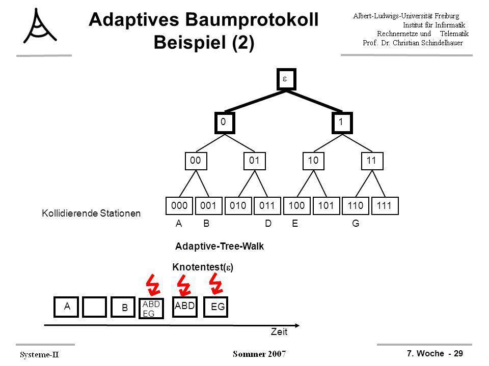 7. Woche - 29 Adaptives Baumprotokoll Beispiel (2) 000001010011100101110111 00011011 01 ABDEG Kollidierende Stationen Zeit A B ABD EG Adaptive-Tree-Wa