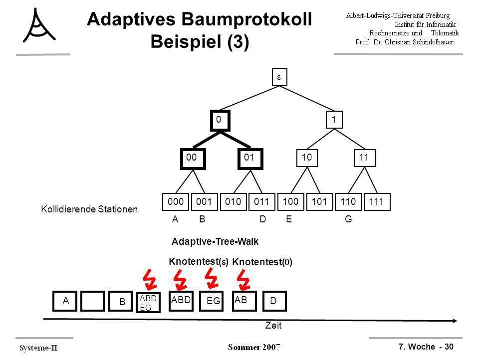 7. Woche - 30 Adaptives Baumprotokoll Beispiel (3) 000001010011100101110111 0001 1011 0 1 ABDEG Kollidierende Stationen Zeit A B ABD EG Adaptive-Tree-