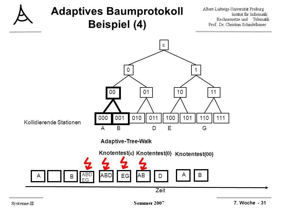 7. Woche - 31 Adaptives Baumprotokoll Beispiel (4) 000001 010011100101110111 00 011011 01 ABDEG Kollidierende Stationen Zeit A B ABD EG Adaptive-Tree-