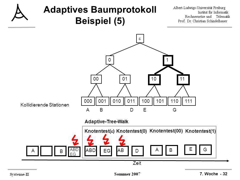 7. Woche - 32 Adaptives Baumprotokoll Beispiel (5) 000001010011100101110111 0001 1011 0 1 ABDEG Kollidierende Stationen Zeit A B ABD EG Adaptive-Tree-