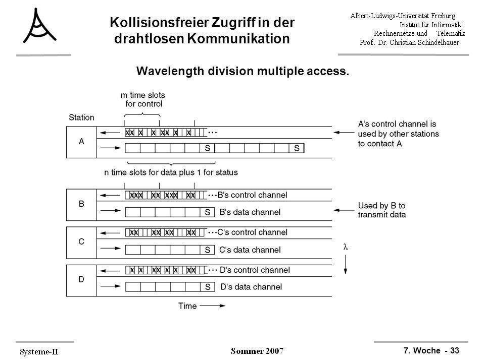 7. Woche - 33 Kollisionsfreier Zugriff in der drahtlosen Kommunikation Wavelength division multiple access.