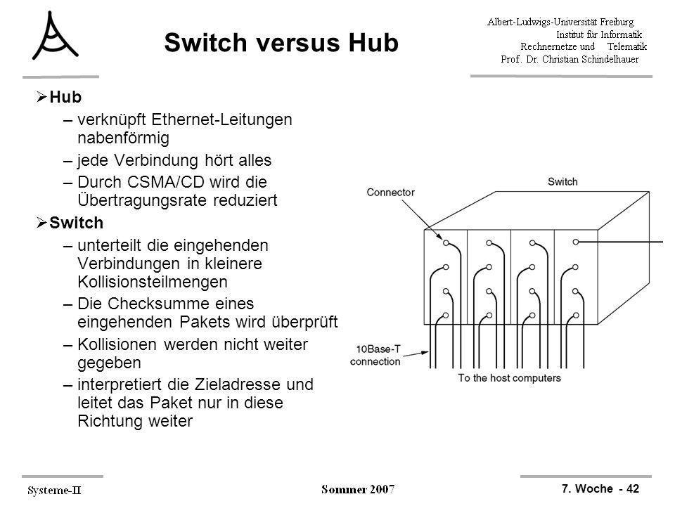7. Woche - 42 Switch versus Hub Hub –verknüpft Ethernet-Leitungen nabenförmig –jede Verbindung hört alles –Durch CSMA/CD wird die Übertragungsrate red