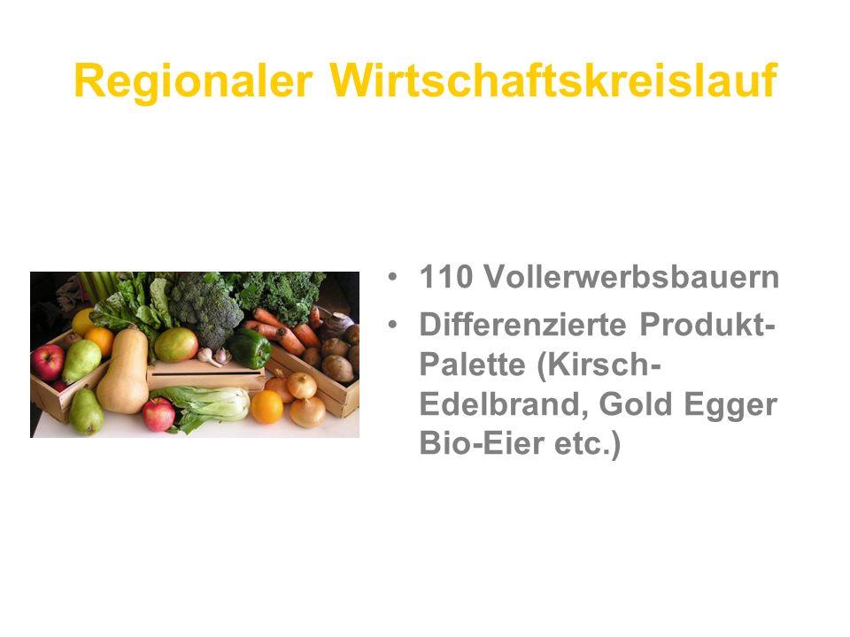Regionaler Wirtschaftskreislauf 110 Vollerwerbsbauern Differenzierte Produkt- Palette (Kirsch- Edelbrand, Gold Egger Bio-Eier etc.)