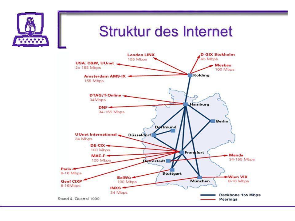 Struktur des Internet