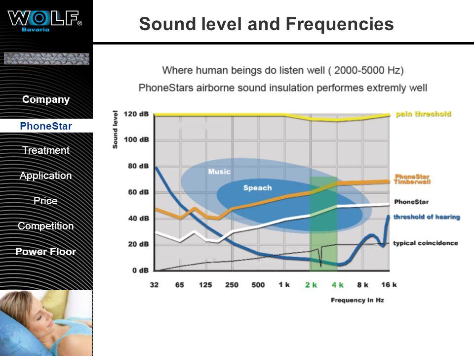 Vorstellung WBG PhoneStar Bearbeitung Anwendung Preis Wettbewerb Company PhoneStar Treatment Application Price Competition Power Floor PhoneStar Sound