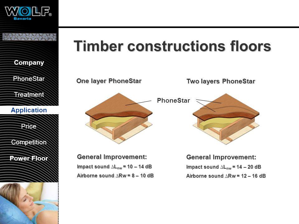 Vorstellung WBG PhoneStar Bearbeitung Anwendung Preis Wettbewerb Company PhoneStar Treatment Application Price Competition Power Floor Timber construc