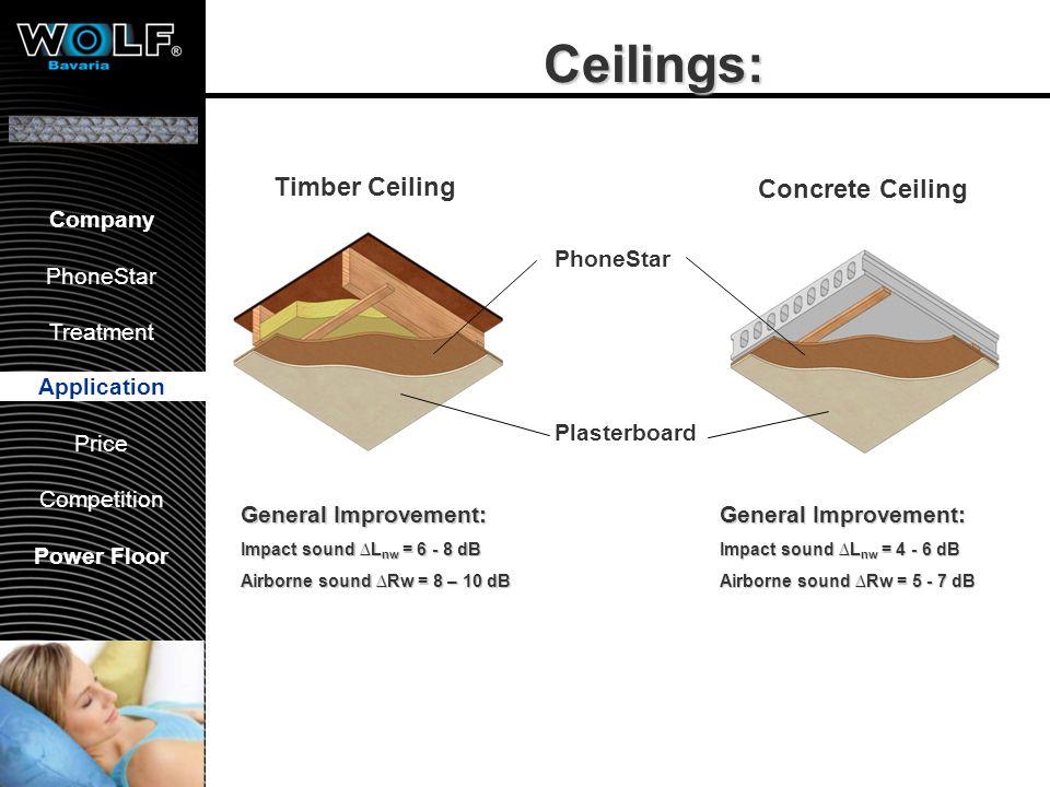 Vorstellung WBG PhoneStar Bearbeitung Anwendung Preis Wettbewerb Company PhoneStar Treatment Application Price Competition Power Floor Ceilings: Phone