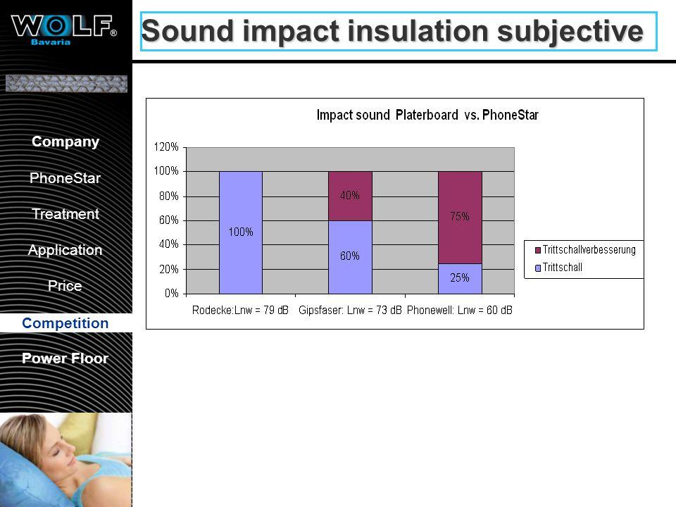 Vorstellung WBG PhoneStar Bearbeitung Anwendung Preis Wettbewerb Company PhoneStar Treatment Application Price Competition Power Floor Sound impact in